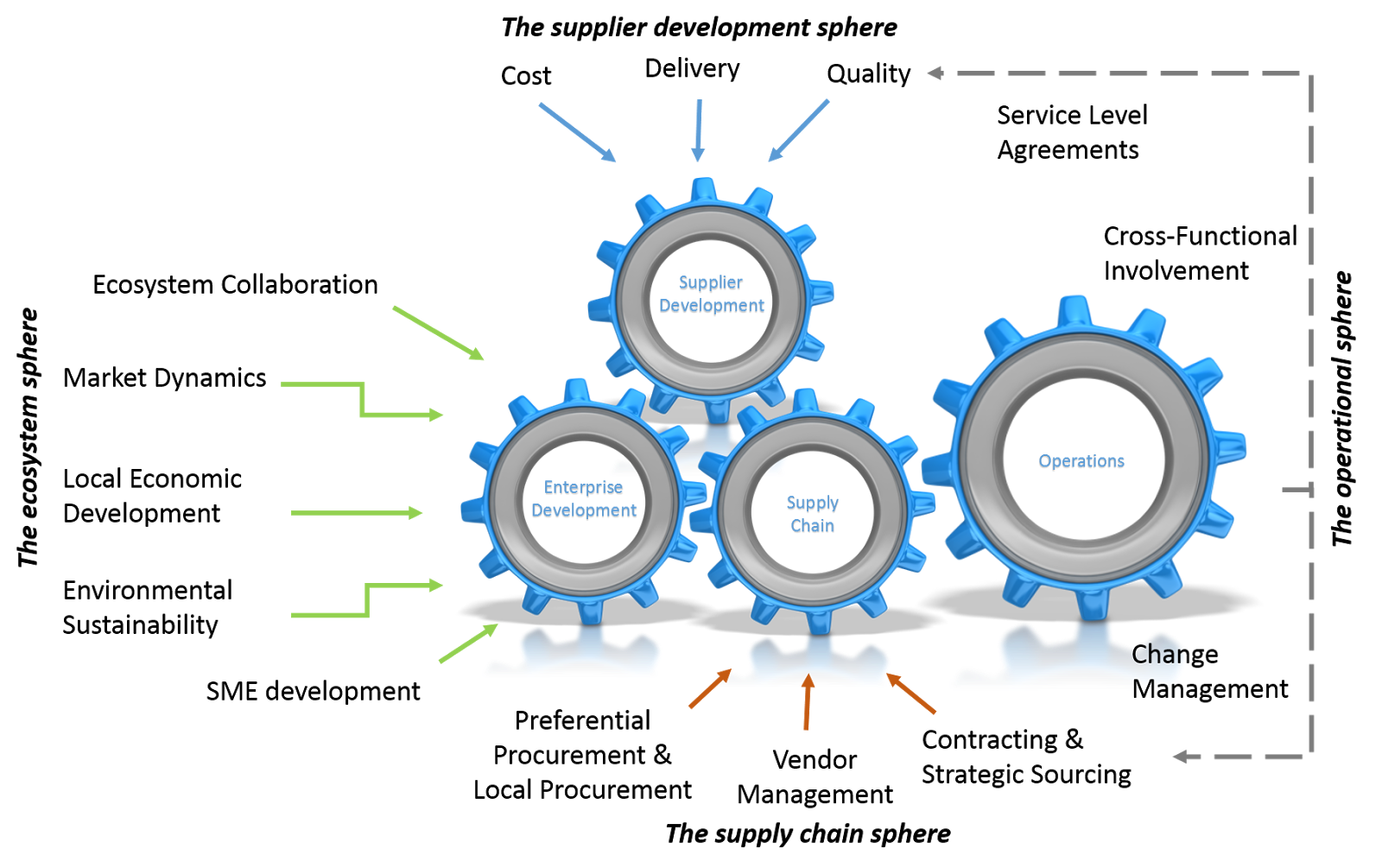 systemic-view-of-supplier-development-sphere